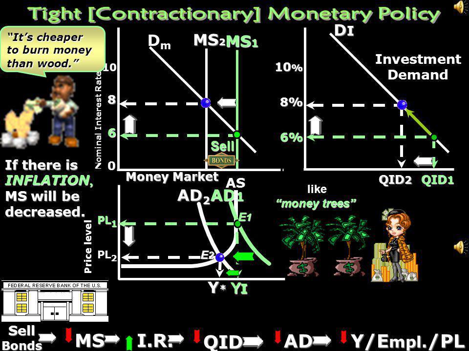 Tight [Contractionary] Monetary Policy